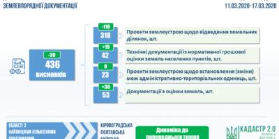 Показники проведення державної експертизи землевпорядної документації за тиждень