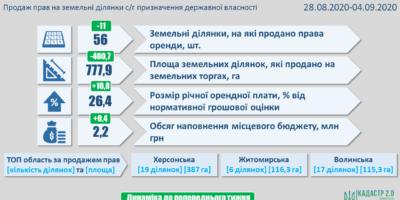 Результати земельних аукціонів за період з 28 серпня по 4 вересня