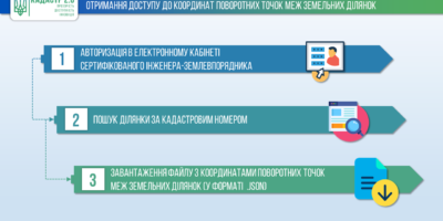 Держгеокадастр відкрив для сертифікованих інженерів-землевпорядників дані про...