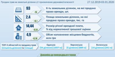 Інформація про результати земельних аукціонів за період з 27 грудня 2019 року до 3 січня...