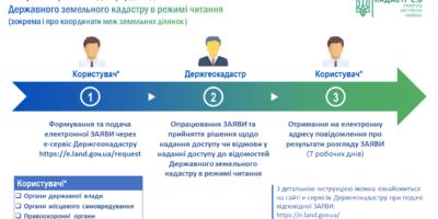 Спрощено процес отримання доступу до відомостей ДЗК
