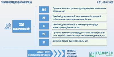 Показники роботи Управління державної експертизи Держгеокадастру та відділів...