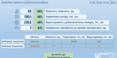 Інформація про результати здійснення державного нагляду (контролю) у сфері...