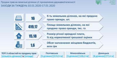 Результати земельних аукціонів за період з 10 по 17 січня 2020 року