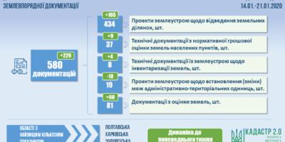 Показники роботи Управління державної експертизи Держгеокадастру