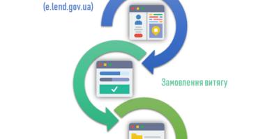 Держгеокадастр спрощує процедуру надання адміністративної послуги «Видача витягу з...