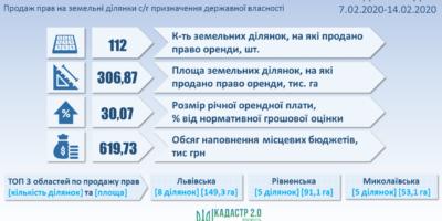 Результати земельних аукціонів за період з 7 по 14 лютого 2020 року