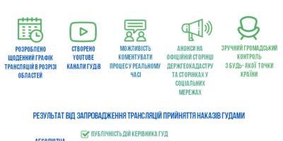 Держгеокадастр запроваджує онлайн-трансляції розпоряджень землями с/г призначення