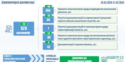 Результати проведення державної експертизи землевпорядної документації