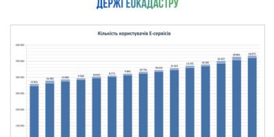 Кількість користувачів Е-послугами Держгеокадастру помітно зростає