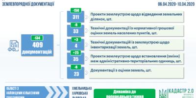 Здійснення державної експертизи землевпорядної документації: показники тижня