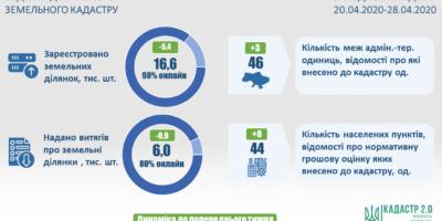 Ведення Державного земельного кадастру: актуальні показники