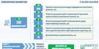 Показники проведення державної експертизи землевпорядної документації