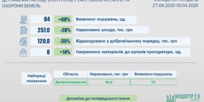 Результати здійснення державного контролю у сфері використання та охорони земель
