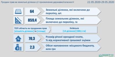 Результати земельних аукціонів за період з 22 по 29 травня