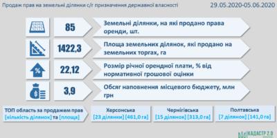 Результати земельних аукціонів за період з 29 травня по 5 червня 2020 року