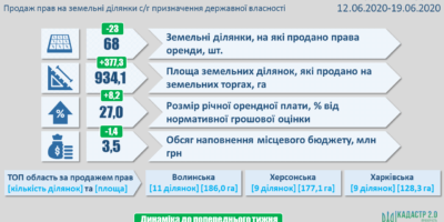 Результати земельних аукціонів за період з 12 по 19 червня 2020 року
