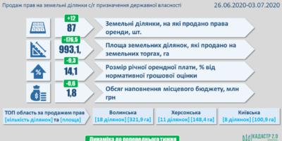 Результати земельних аукціонів за період з 26 червня по 03 липня 2020 року