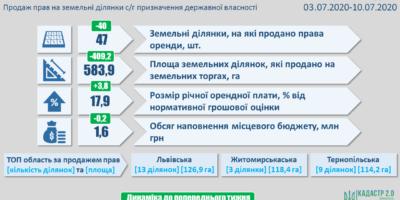 Результати земельних аукціонів за період з 03 по 10 липня 2020 року