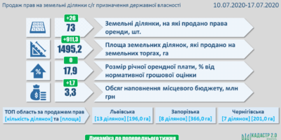 Результати земельних аукціонів за період з 10 по 17 липня 2020 року