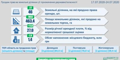 Результати земельних аукціонів за період із 17 по 24 липня 2020 року