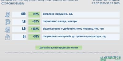 Результати здійснення державного нагляду (контролю) у сфері використання та охорони...