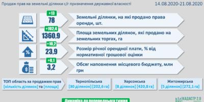 Результати земельних аукціонів за період з 14 по 21 серпня