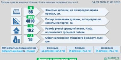 Результати земельних аукціонів за період з 4 по 11 вересня