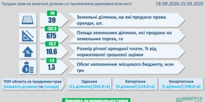 Результати земельних аукціонів за період з 18 по 25 вересня