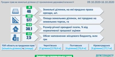 Результати земельних аукціонів за період з 9 по 16 жовтня