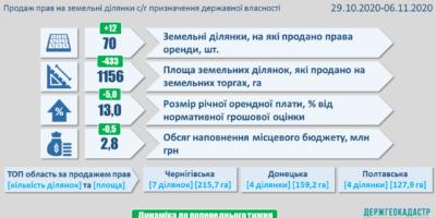 Результати земельних аукціонів за період з 29 жовтня по 5 листопада