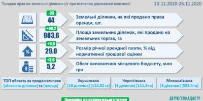 Результати земельних аукціонів за період з 20 по 26 листопада