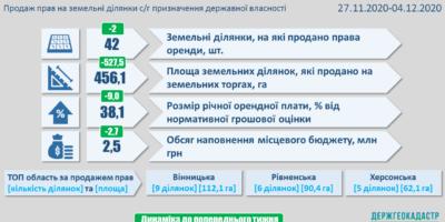Результати земельних аукціонів за період з 27 листопада по 4 грудня