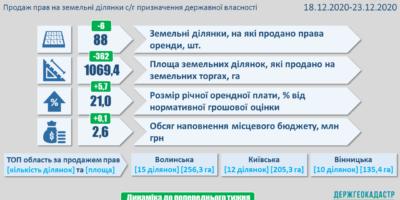 Результати земельних аукціонів за період з 18 по 23 грудня