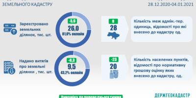 Ведення Державного земельного кадастру: показники станом на початок року