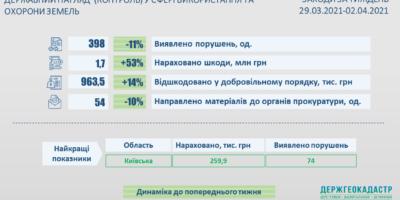 Результати здійснення державного нагляду (контролю) у сфері використання та охорони земель